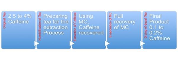 The process of decaffenation